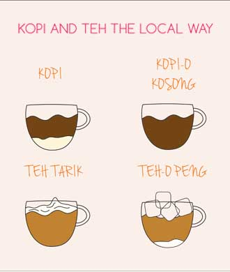 Order your local kopi and teh like a pro