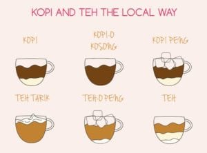 How to order kopi like a local Honeykids Asia Singapore