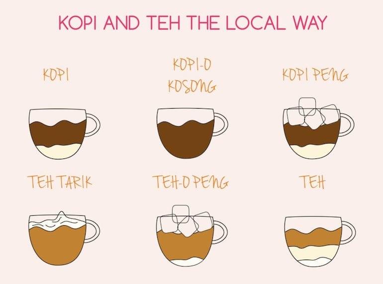 How to order kopi like a local Honeykids Asia Singapore