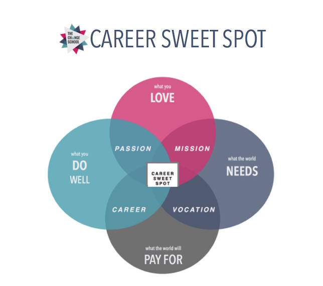The Career Sweetspot diagram is one of the tools that can help you find what makes work meaningful for you.